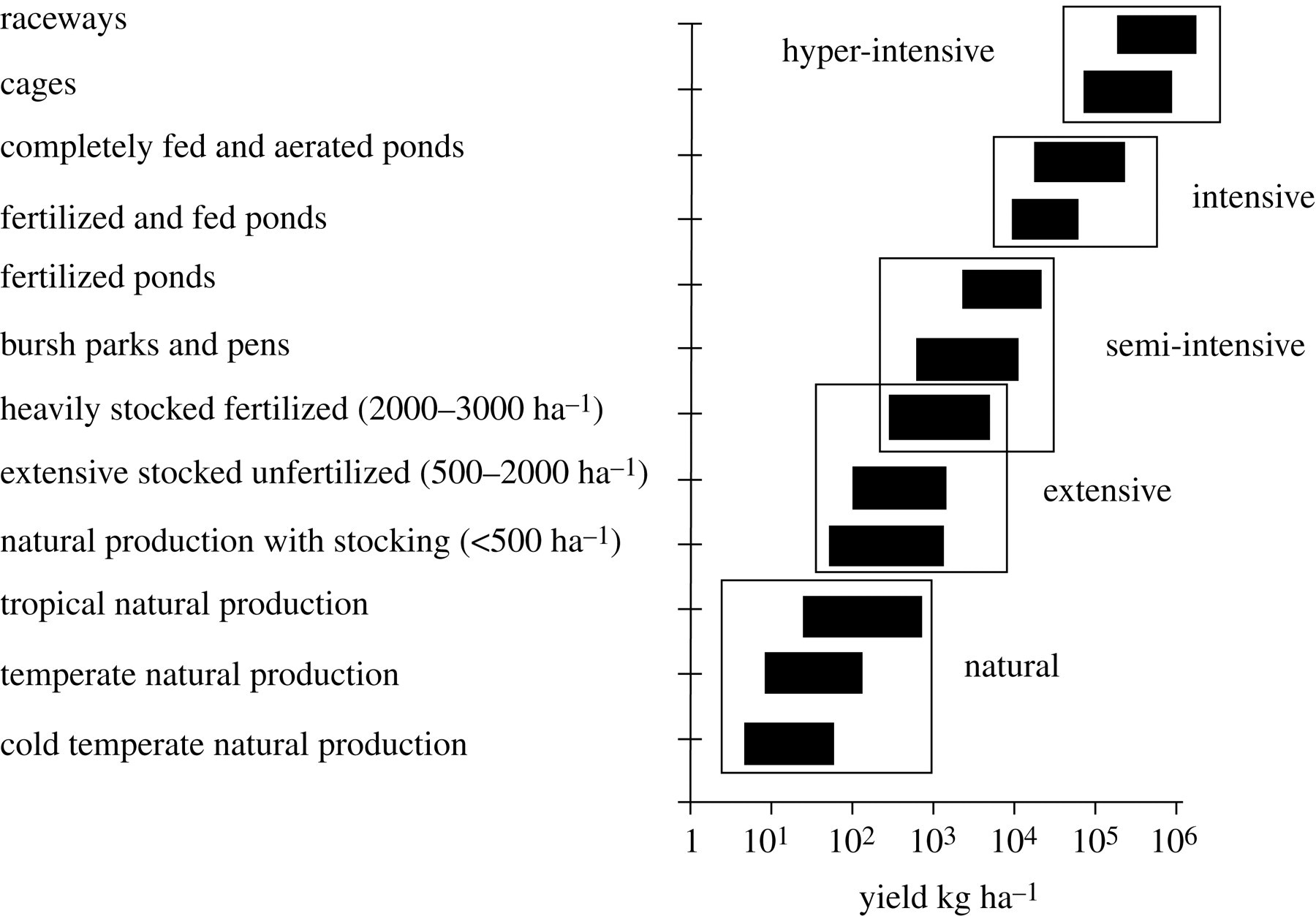 Inland Capture Fisheries Philosophical Transactions Of The Royal Society B Biological Sciences