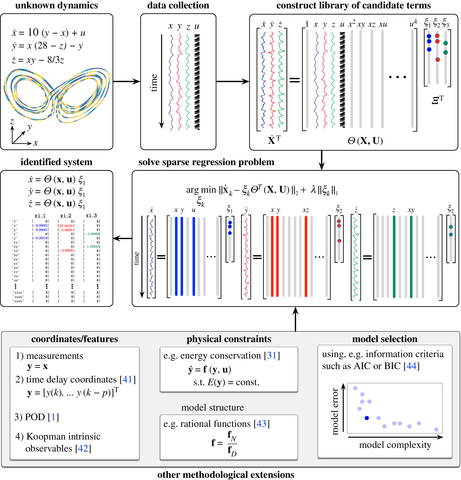 Sparse Identification Of Nonlinear Dynamics For Model Predictive Control In The Low Data Limit Proceedings Of The Royal Society A Mathematical Physical And Engineering Sciences