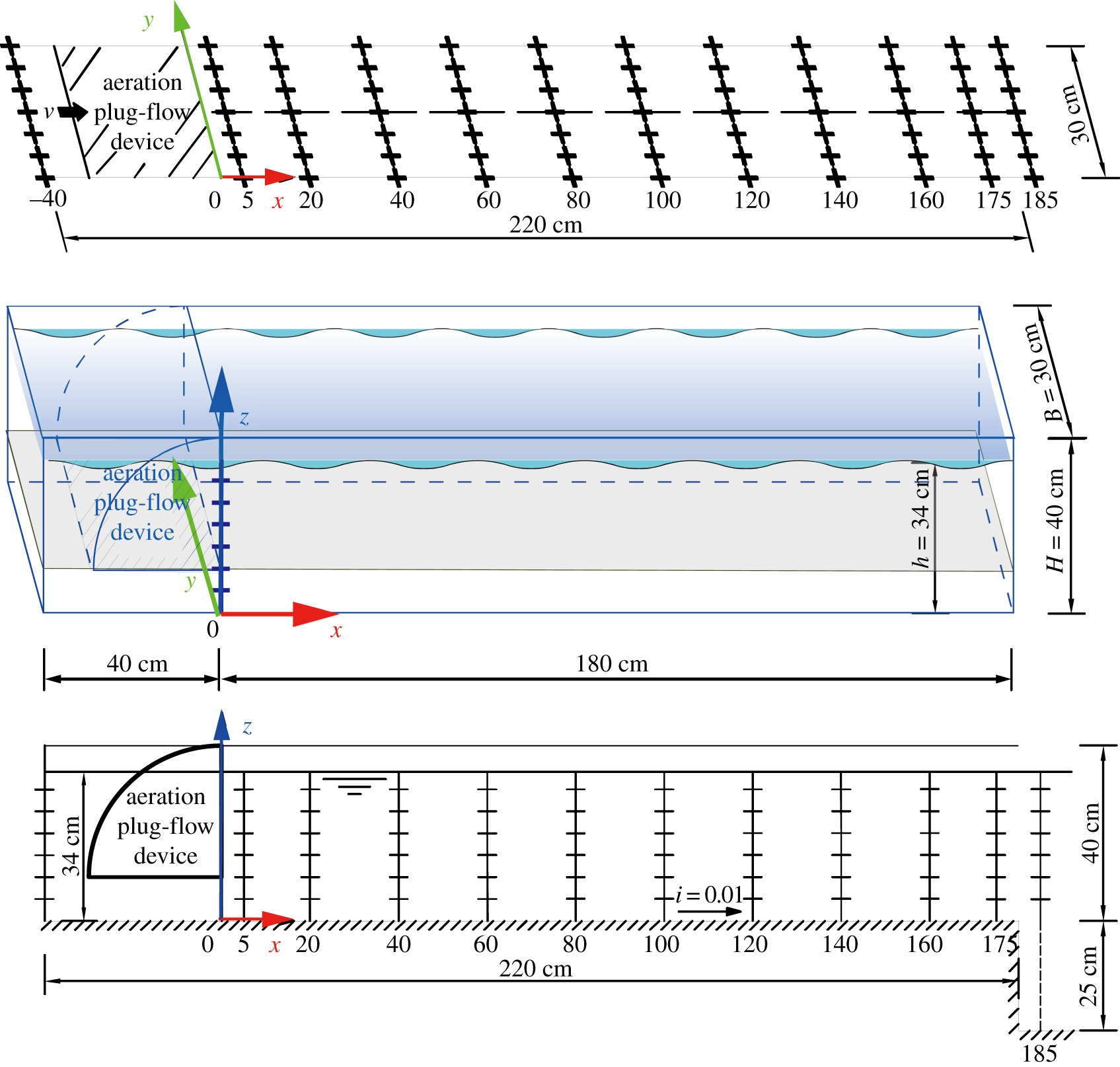 Hydrodynamics Of An In Pond Raceway System With An Aeration Plug Flow Device For Application In Aquaculture An Experimental Study Royal Society Open Science