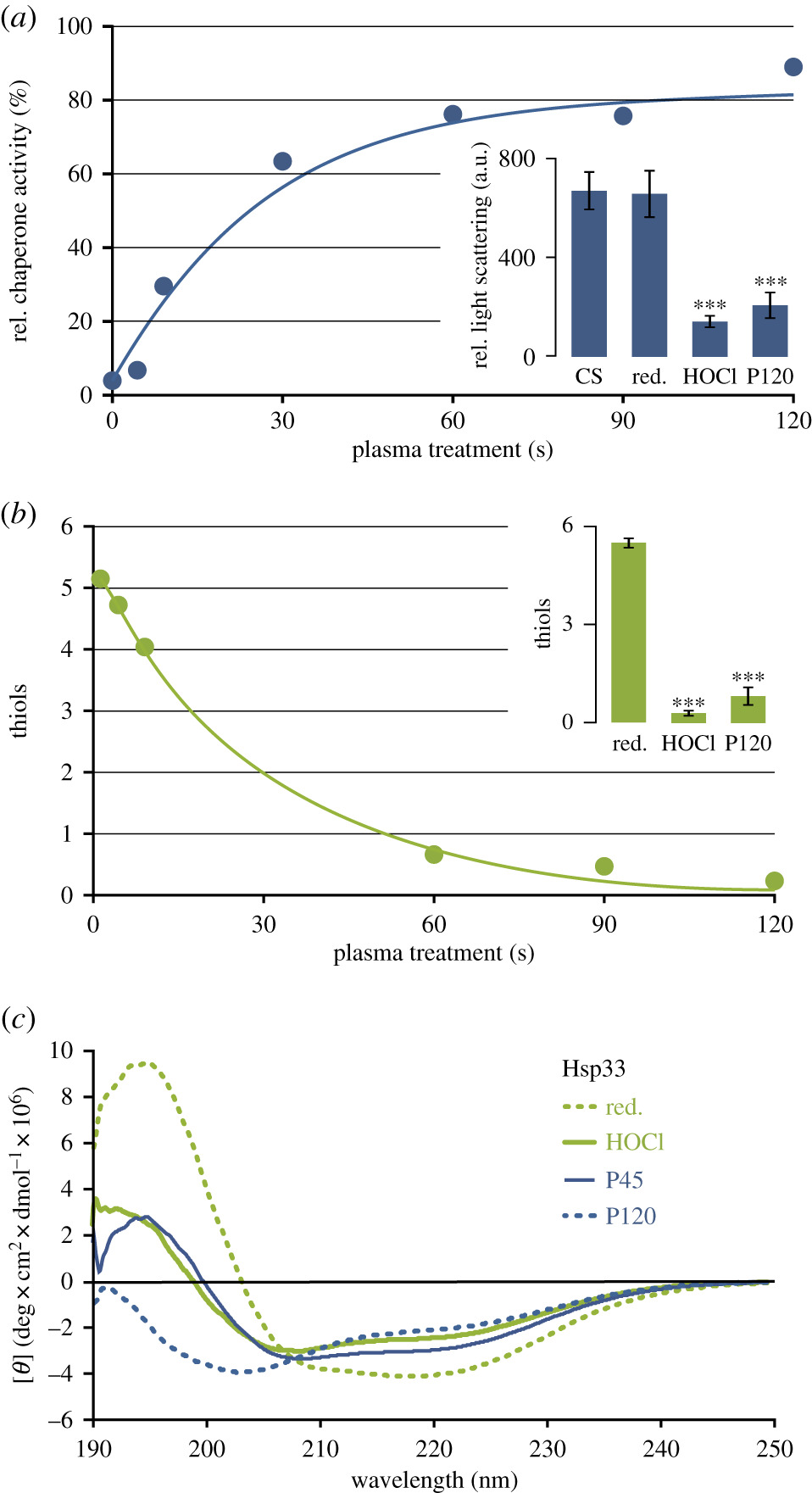 The Molecular Chaperone Hsp33 Is Activated By Atmospheric