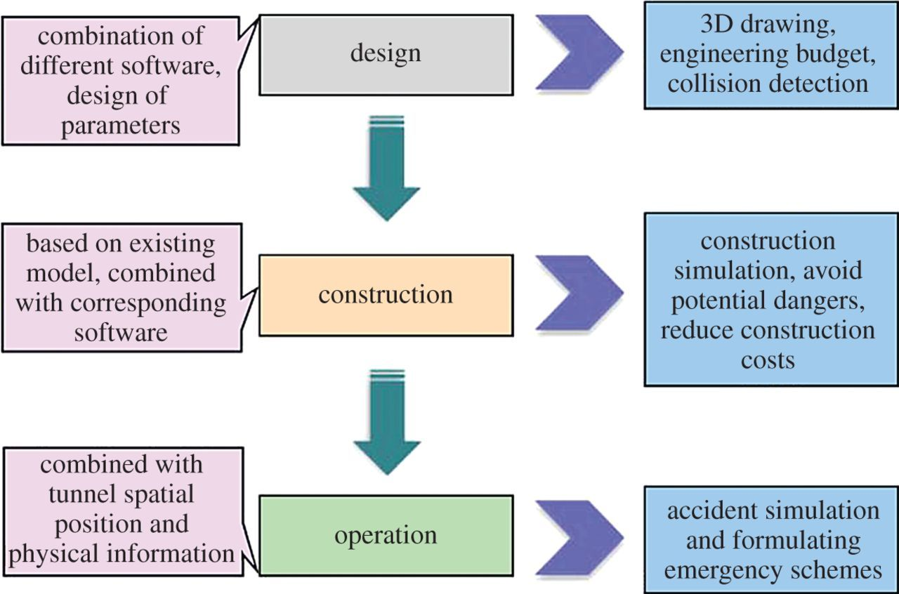Building Information Modelling Review With Potential Applications In Tunnel Engineering Of China Royal Society Open Science