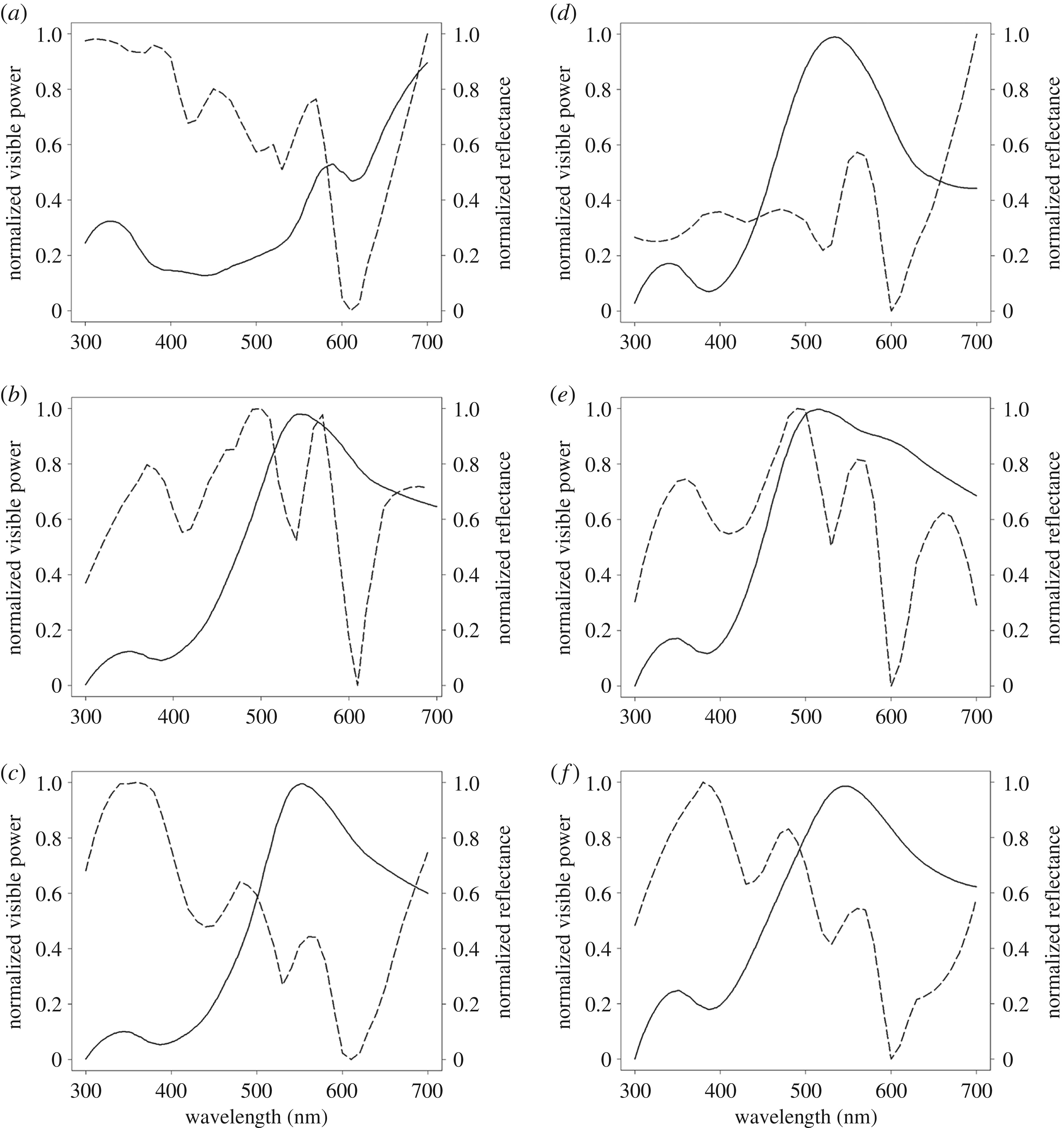 Body Coloration And Mechanisms Of Colour Production In Archelosauria The Case Of Deirocheline Turtles Royal Society Open Science
