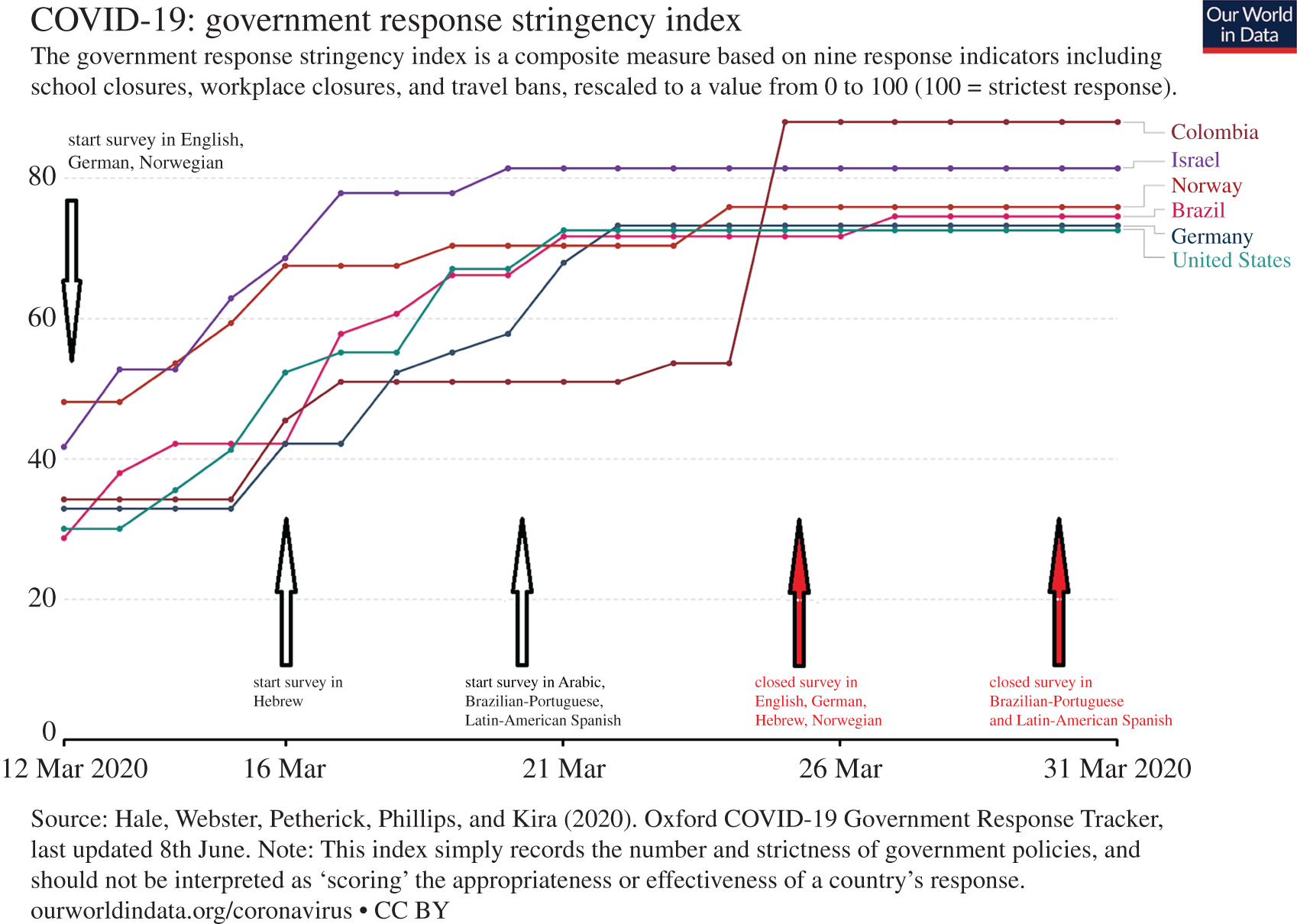 Perceived Efficacy Of Covid 19 Restrictions Reactions And Their Impact On Mental Health During The Early Phase Of The Outbreak In Six Countries Royal Society Open Science
