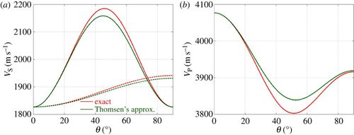 Propagation of elastic waves through textured polycrystals ... on