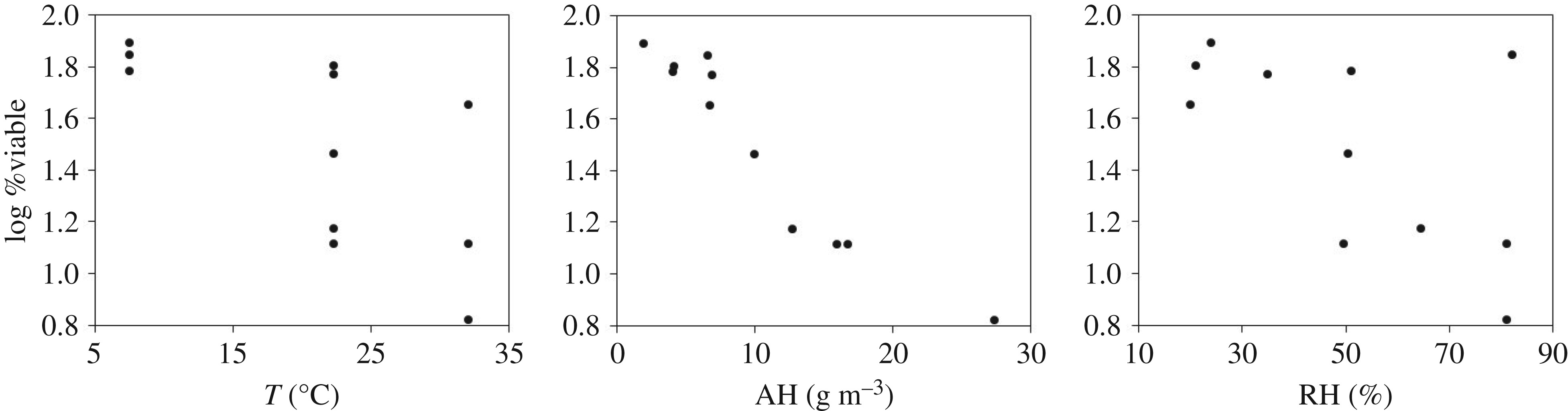 Mechanistic Insights Into The Effect Of Humidity On Airborne