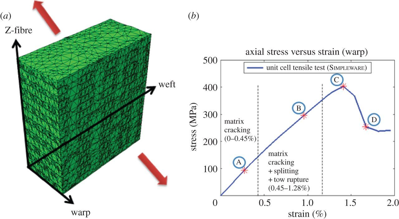 Damage And Failure Modelling Of Hybrid Three Dimensional