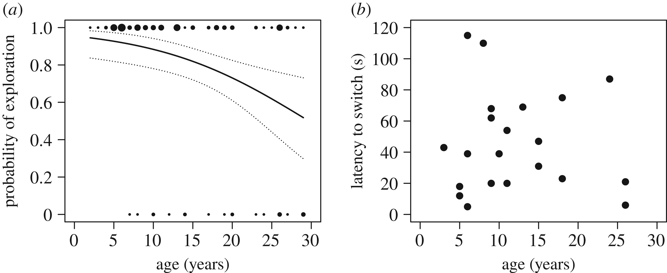 Differential Ageing Trajectories In Motivation Inhibitory Control And Cognitive Flexibility In Barbary Macaques Macaca Sylvanus Philosophical Transactions Of The Royal Society B Biological Sciences