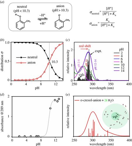 Unexpected solvent effects on the UV/Vis absorption spectra of o-cresol in  toluene and benzene: in contrast with non-aromatic solvents   Royal Society  Open Science