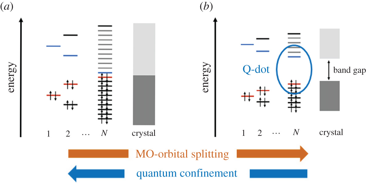 Optical Quantum Confinement And Photocatalytic Properties In Two One And Zero Dimensional Nanostructures Royal Society Open Science