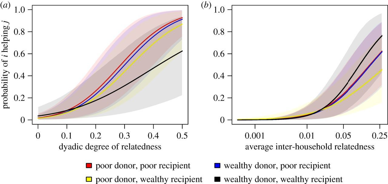 Family ties: the multilevel effects of households and ...