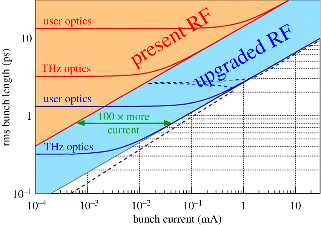 Recent advances in ultrafast X-ray sources | Philosophical