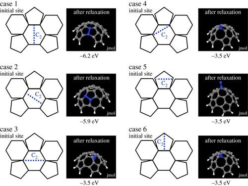 Fullerene and nanotube growth: new insights using first