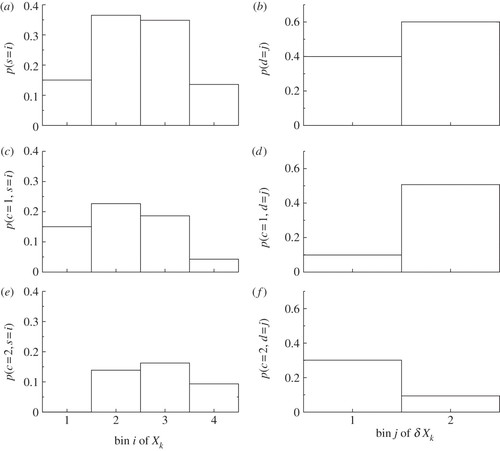 Data-based stochastic subgrid-scale parametrization: an