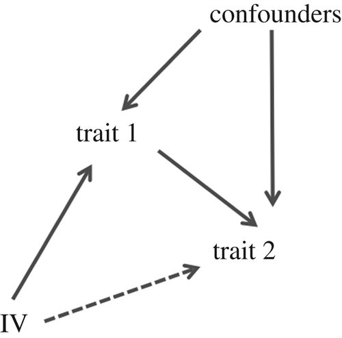 Statistical methods to detect pleiotropy in human complex traits
