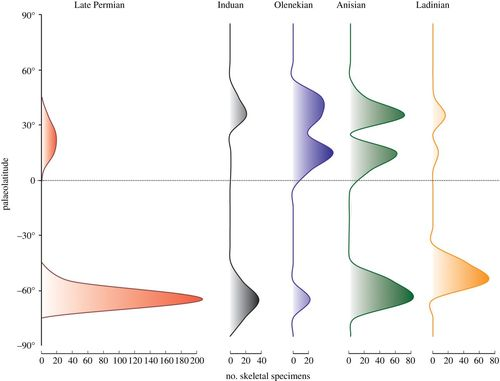Tetrapod distribution and temperature rise during the