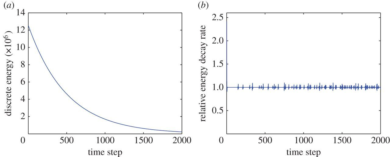 Modelling damped acoustic waves by a dissipation-preserving
