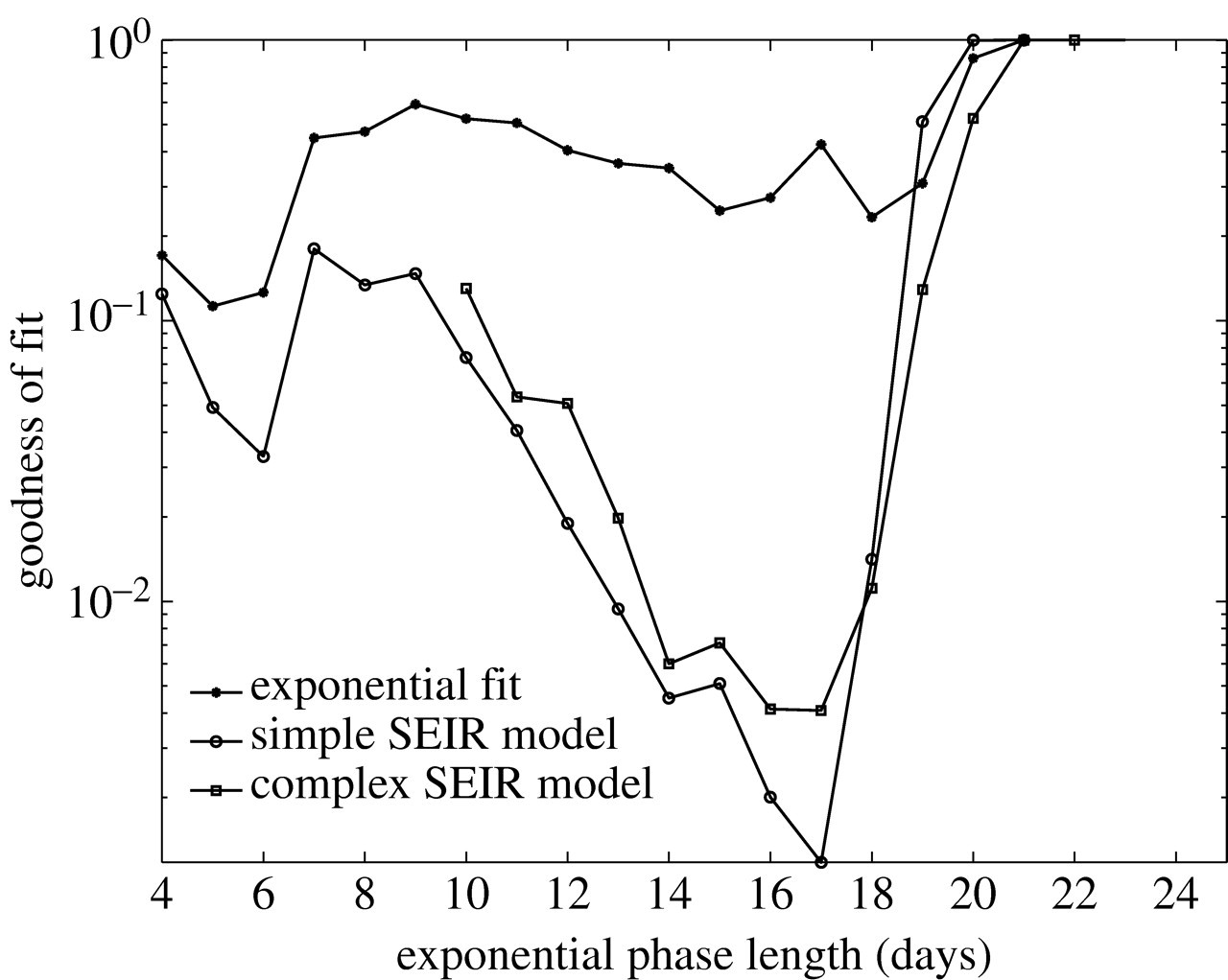 Comparative estimation of the reproduction number for pandemic