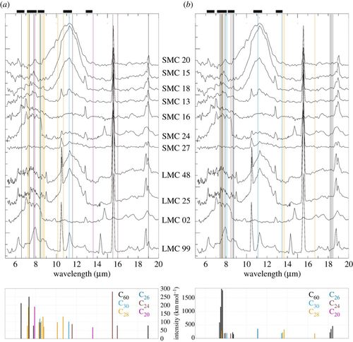 Ab initio infrared vibrational modes for neutral and charged