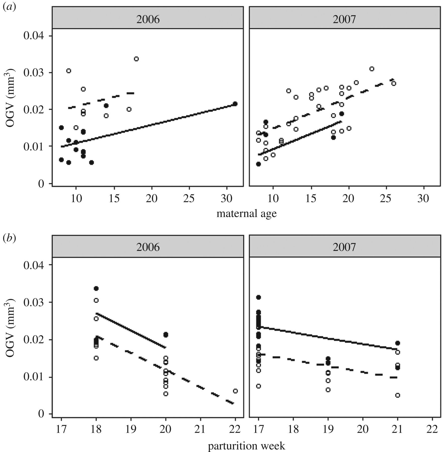 The role of maternal age and context-dependent maternal effects in