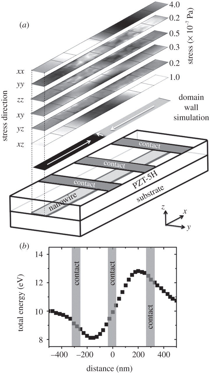 nanowire spintronics for storage class memories and logic