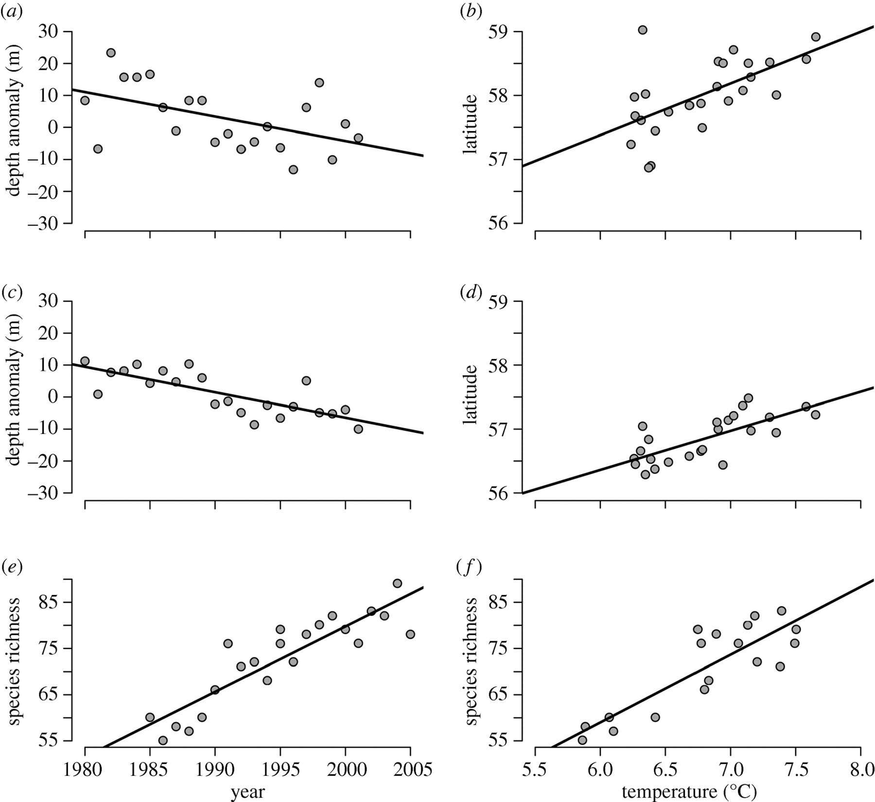 Transitional states in marine fisheries: adapting to