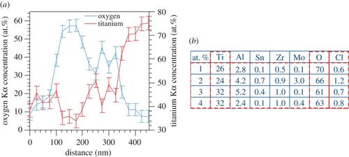 Hydrogen effects in non-ferrous alloys: discussion | Philosophical