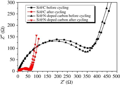 Solutions for the problems of silicon–carbon anode materials