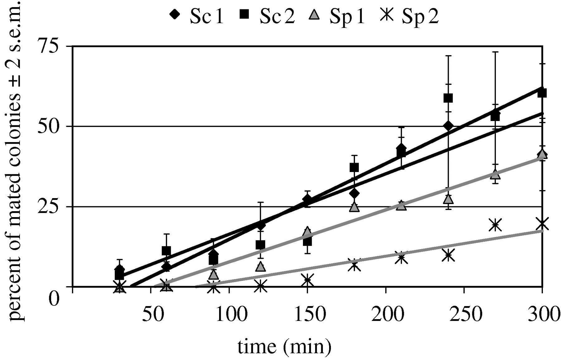 Mate choice assays and mating propensity differences in