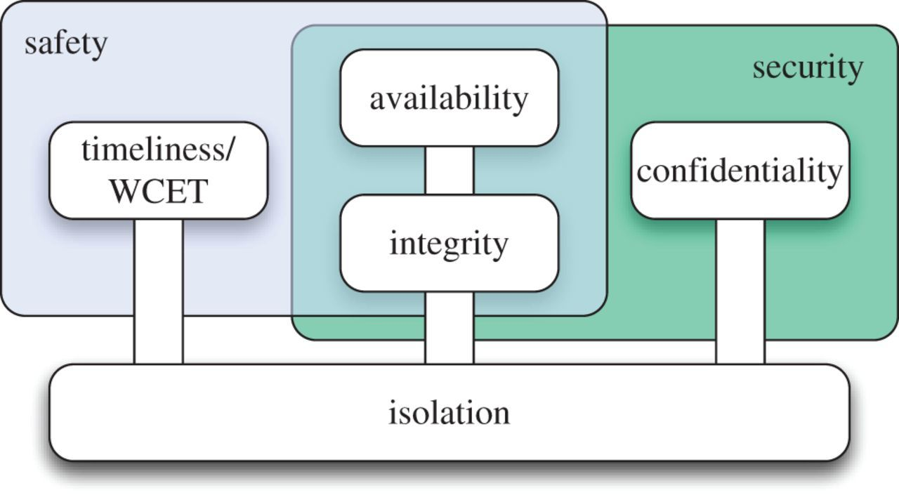 Provably trustworthy systems | Philosophical Transactions of the