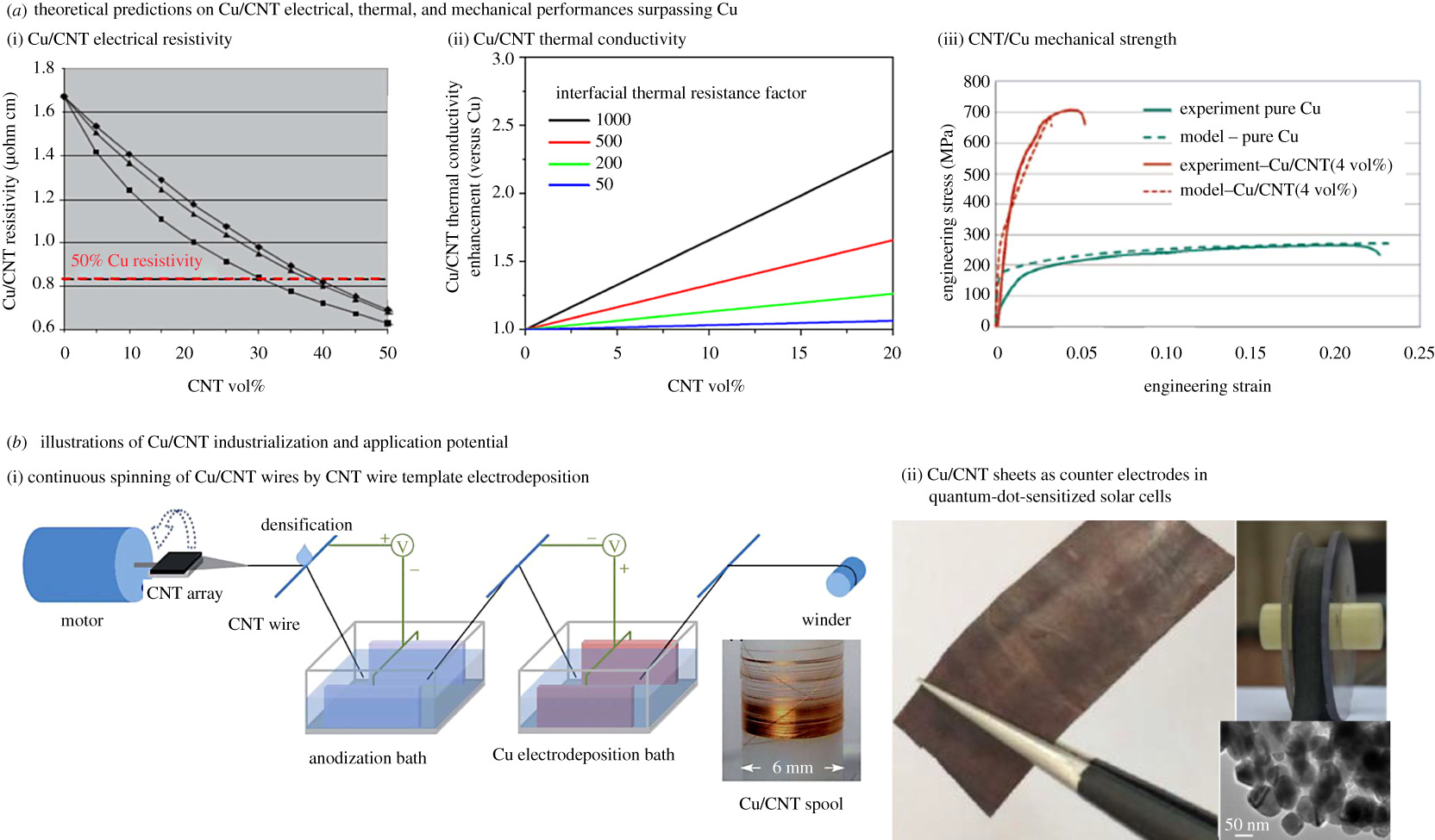 Pleasing Copper Carbon Nanotube Composites Research Trends And Outlook Wiring Cloud Hisonuggs Outletorg