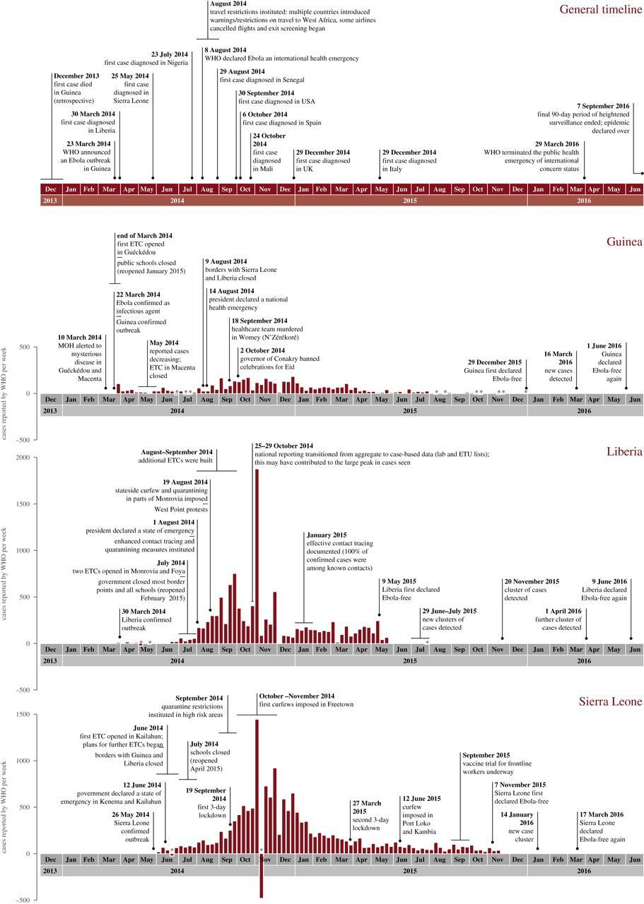 The Ebola outbreak, 2013–2016: old lessons for new epidemics