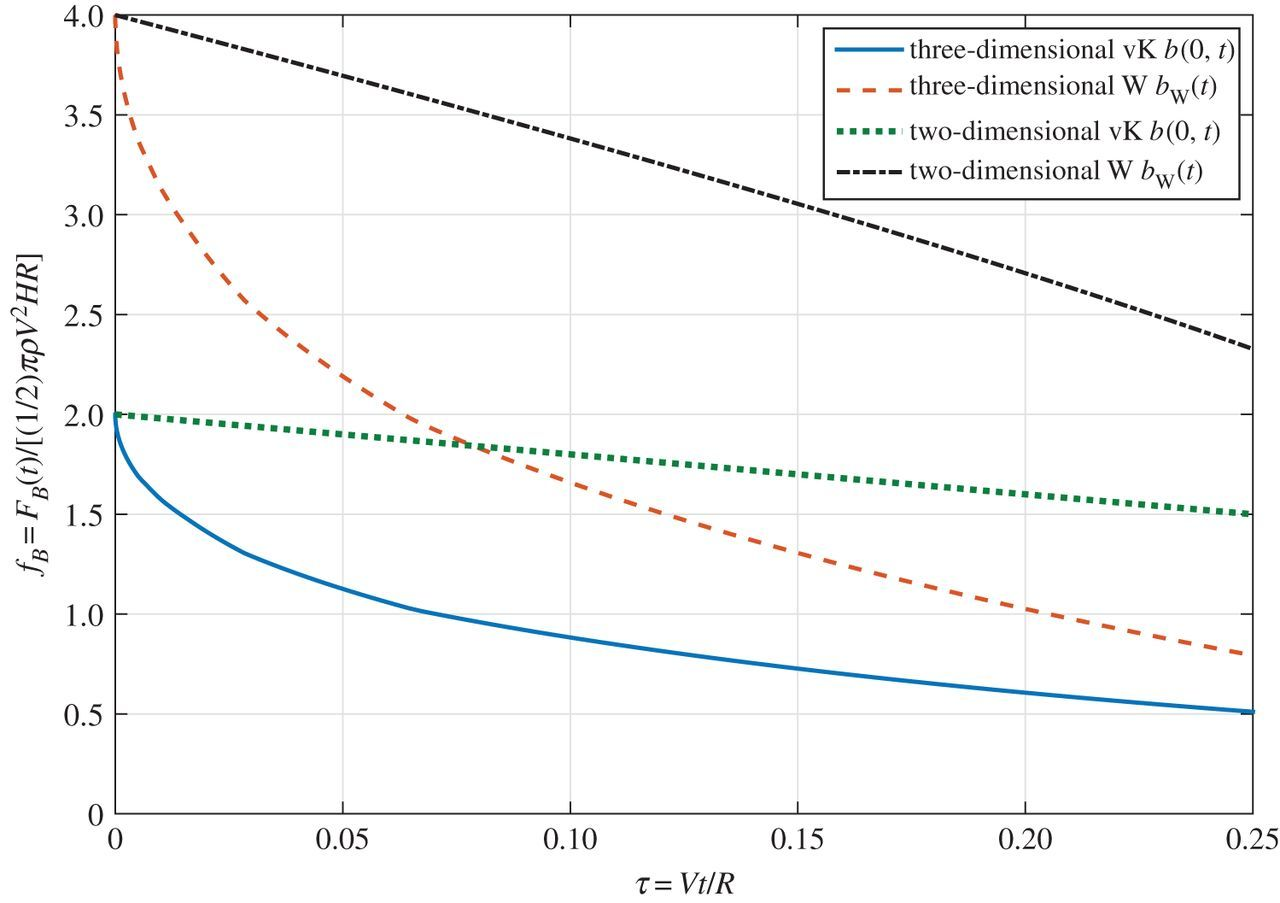 Three-dimensional water impact at normal incidence to a blunt