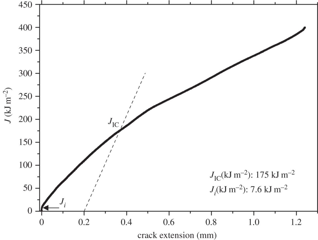 Fracture and fracture toughness of nanopolycrystalline metals