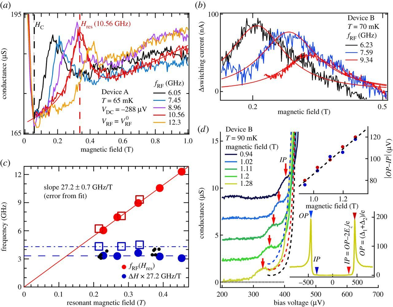 Out-of-equilibrium spin transport in mesoscopic superconductors