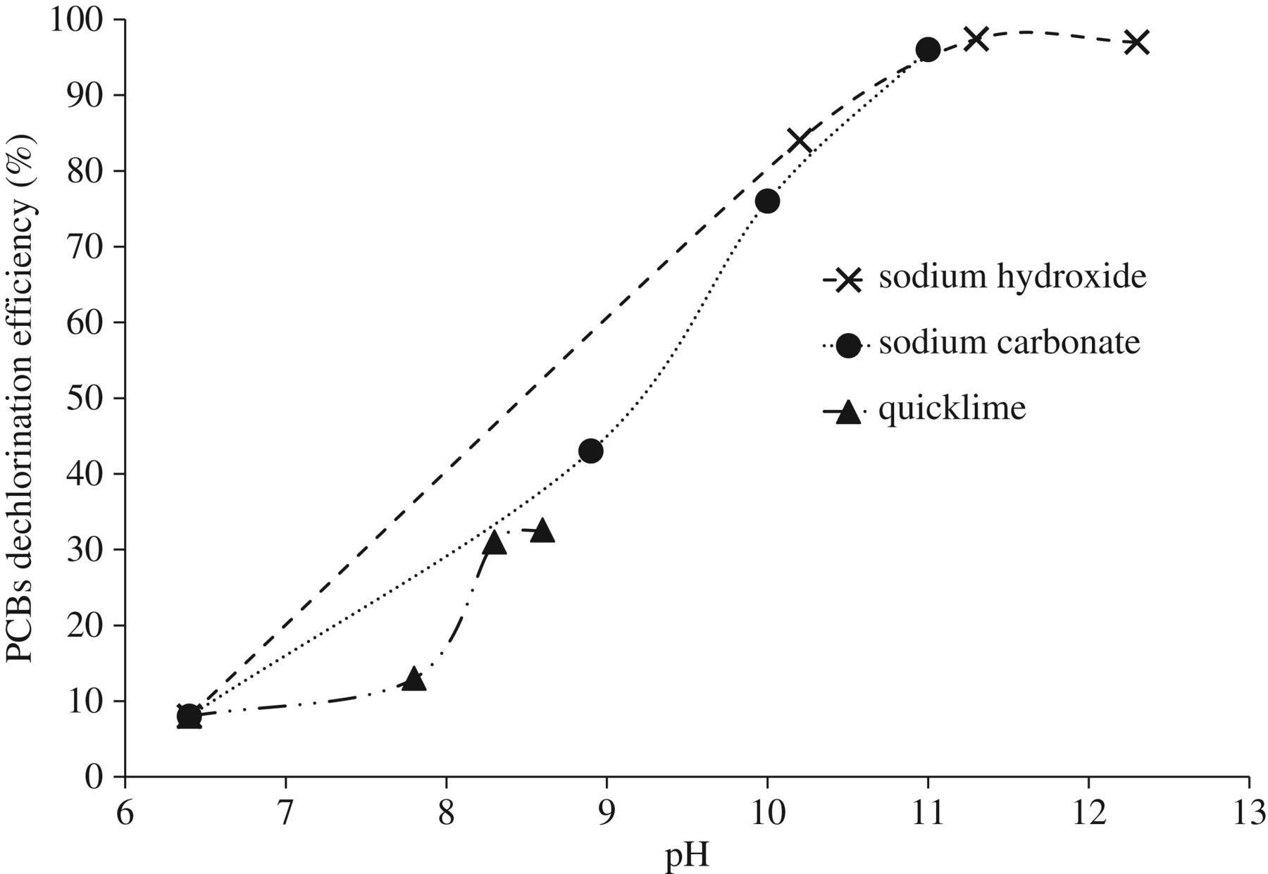 Base-catalysed decomposition of polychlorinated biphenyls in