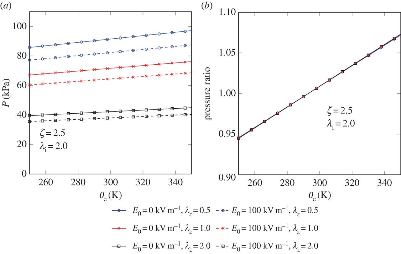 On nonlinear thermo-electro-elasticity | Proceedings of the Royal