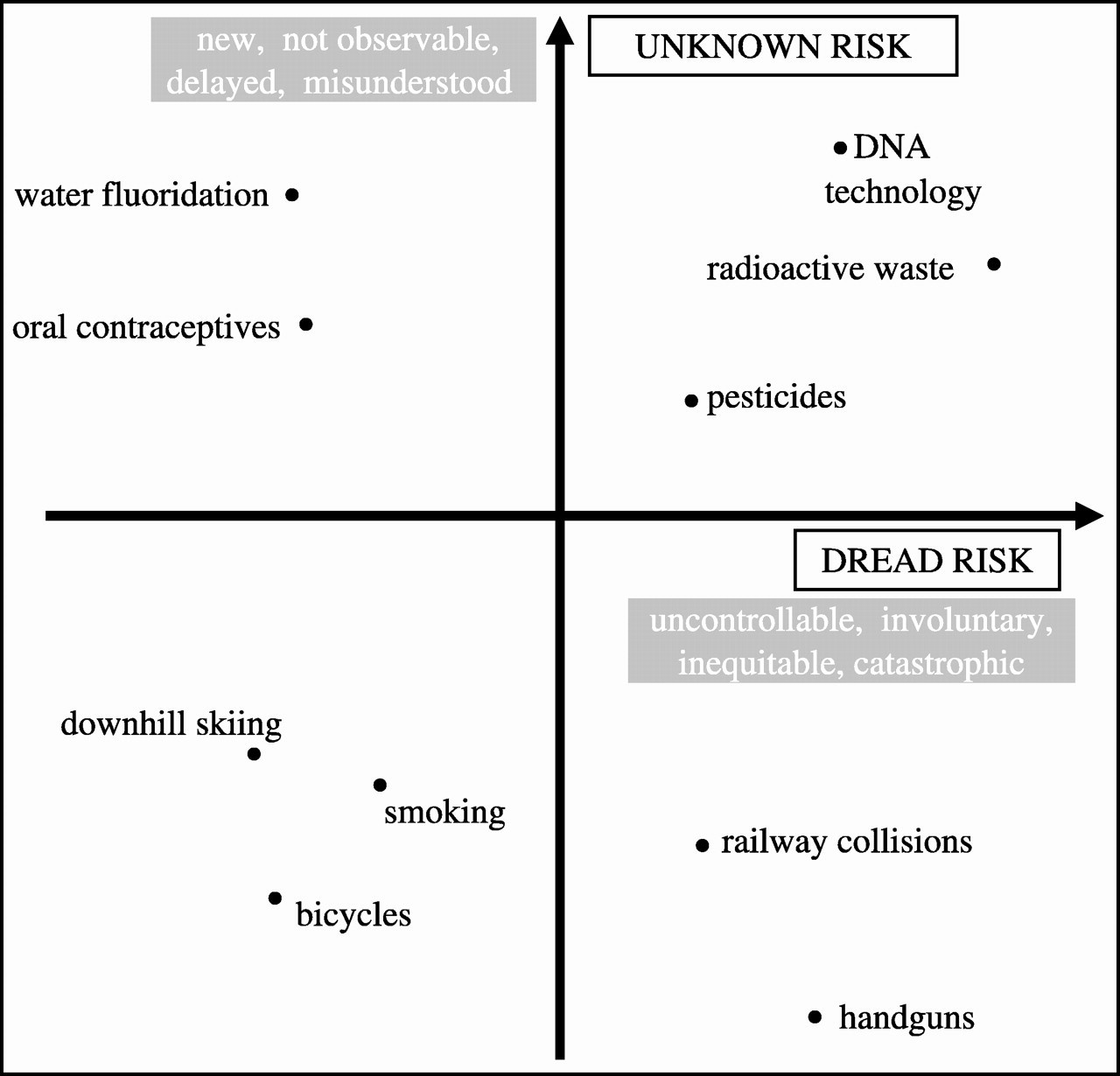The Croonian Lecture 2004 Risk: food, fact and fantasy
