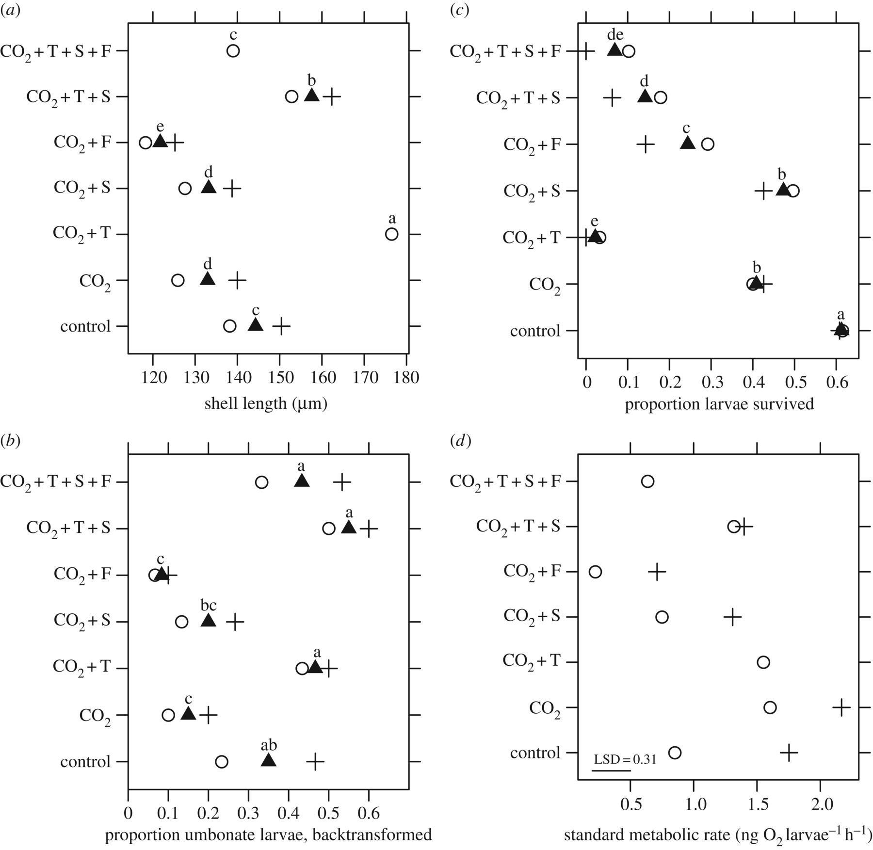 Adult exposure to ocean acidification is maladaptive for larvae of