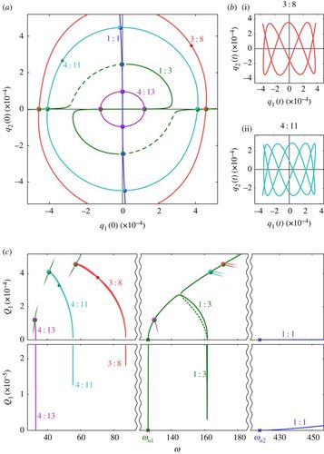 Identifying the significance of nonlinear normal modes