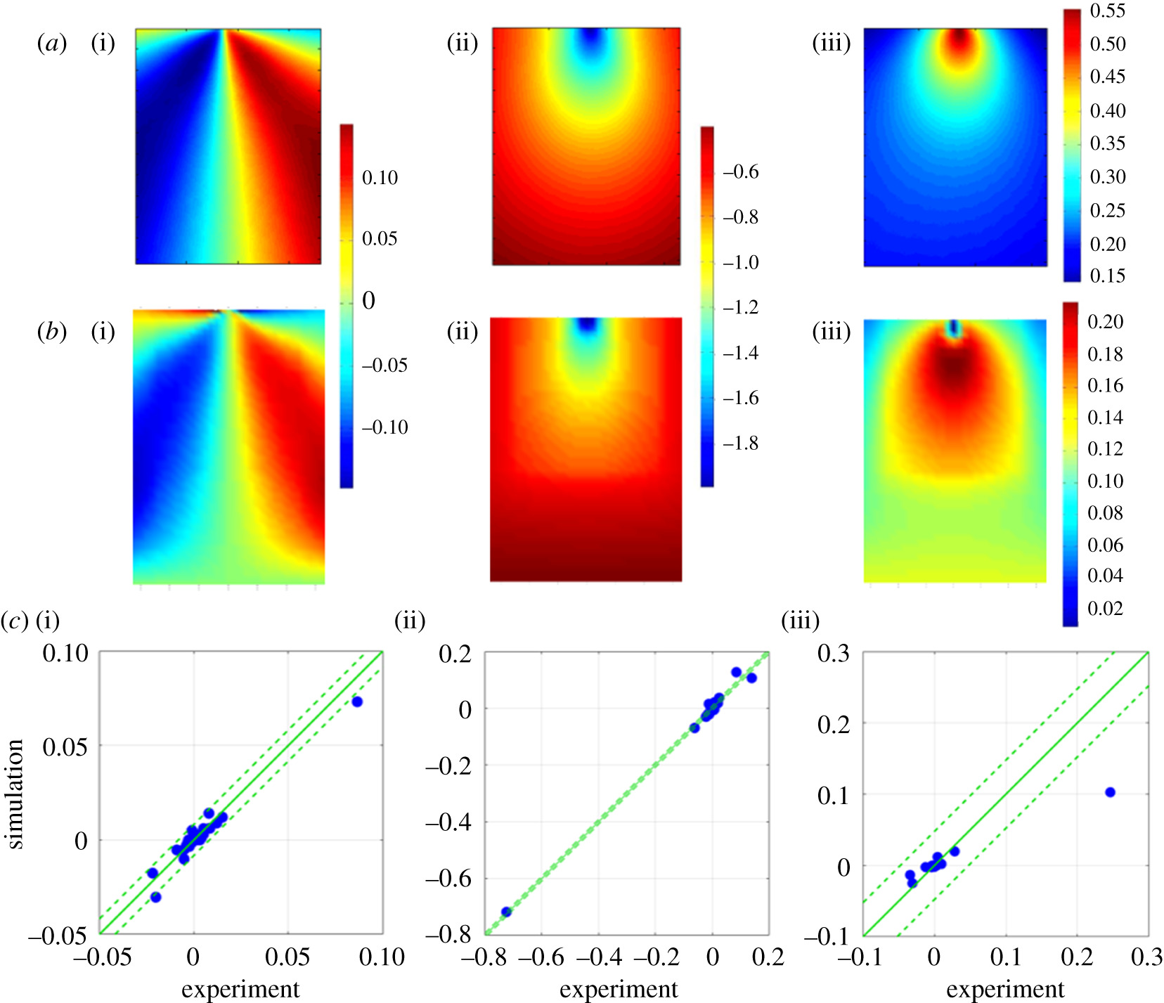 A probabilistic metric for the validation of computational models