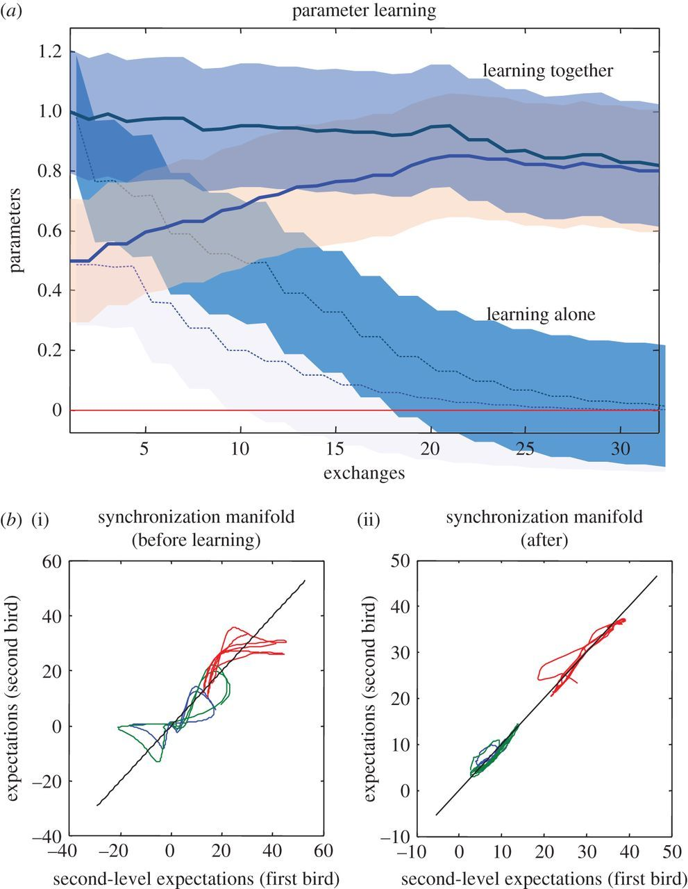organism and environment ecological development niche construction and adaptation