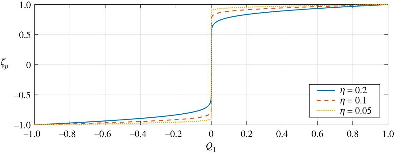A non-local asymptotic theory for thin elastic plates
