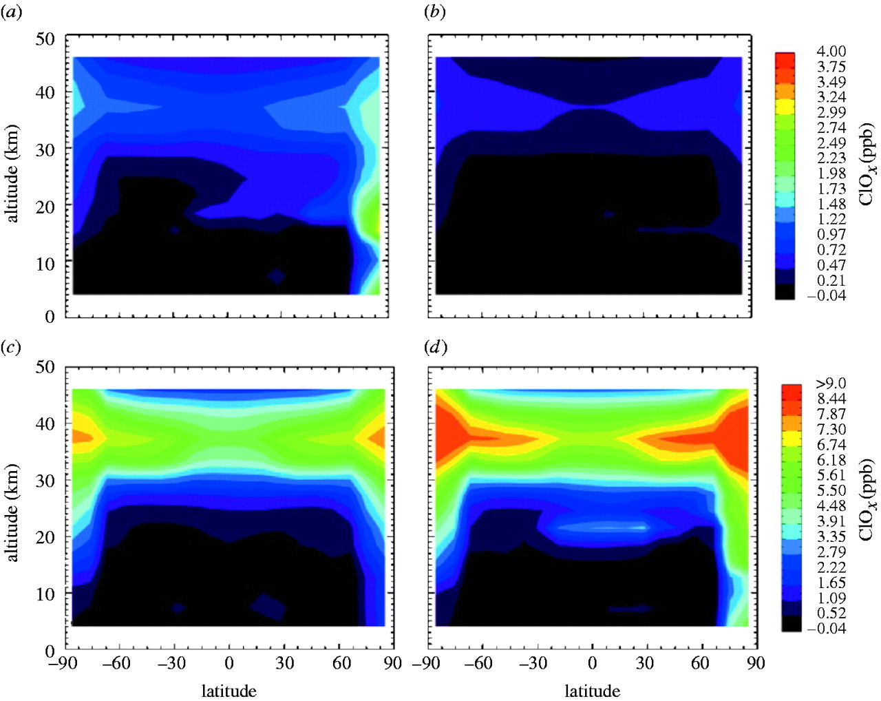 The stability of the stratospheric ozone layer during the