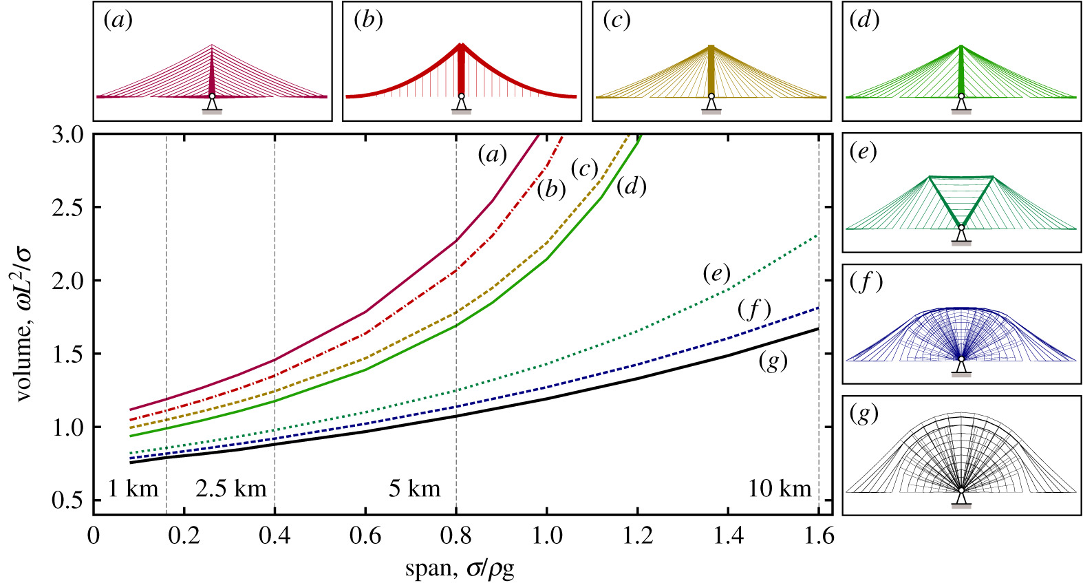 Theoretically optimal forms for very long-span bridges under gravity