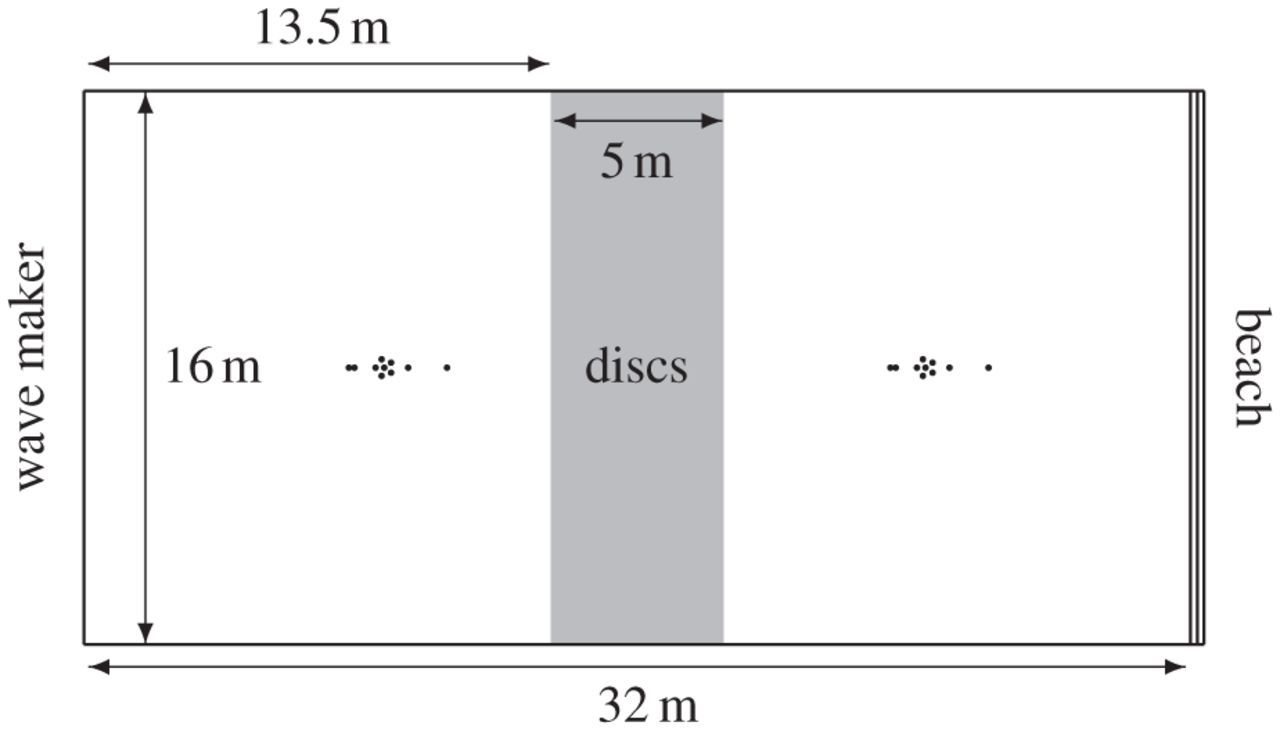 Water wave transmission by an array of floating discs | Proceedings