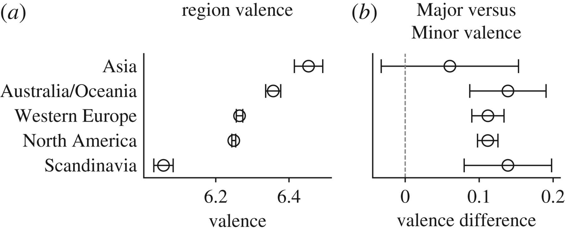 The Minor fall, the Major lift: inferring emotional valence