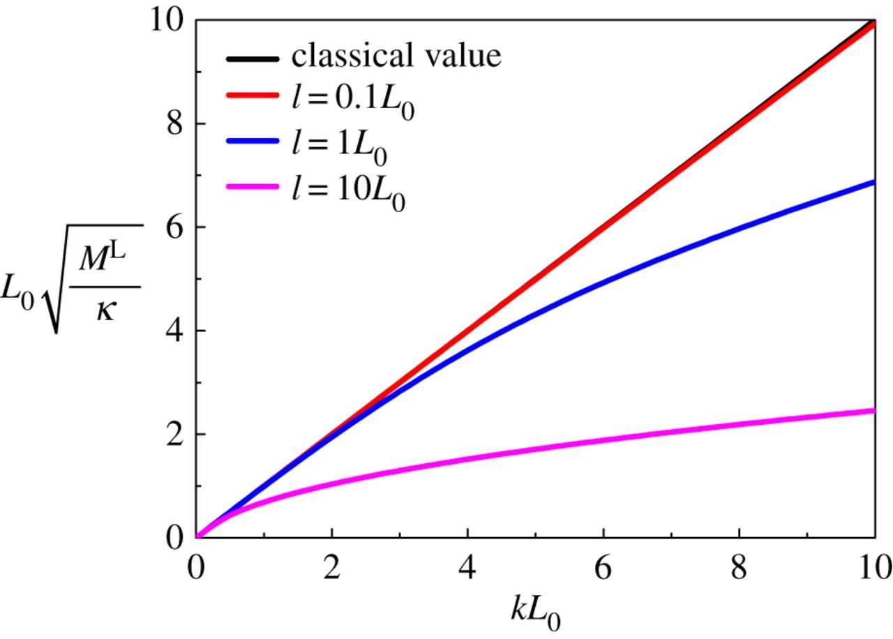 The Green's functions for peridynamic non-local diffusion