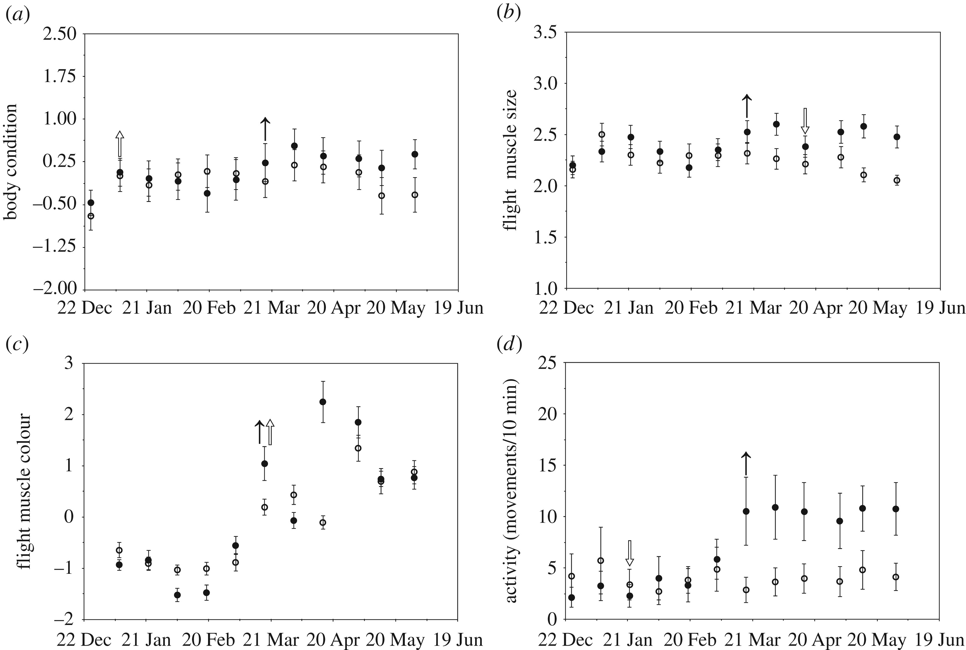 Increasing photoperiod stimulates the initiation of spring
