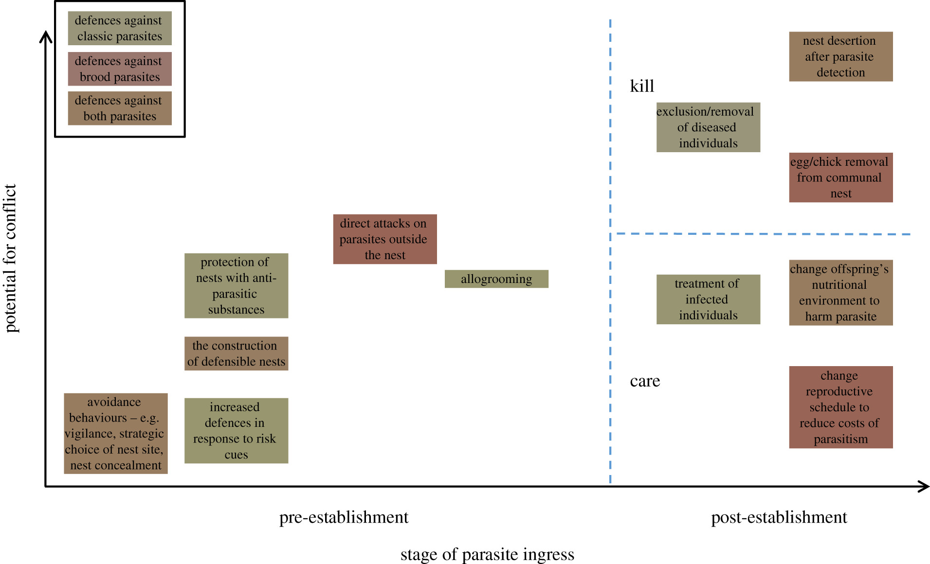 Defences against brood parasites from a social immunity
