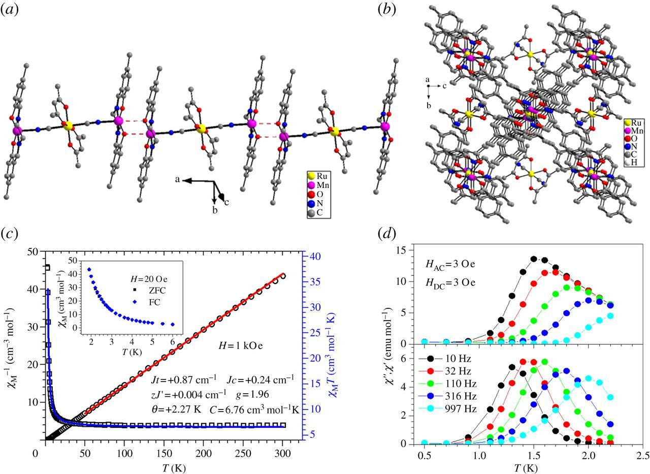Evolvement of molecular nanomagnets in China   Philosophical